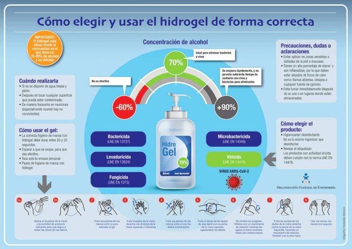 hidrogel elección y uso correcto