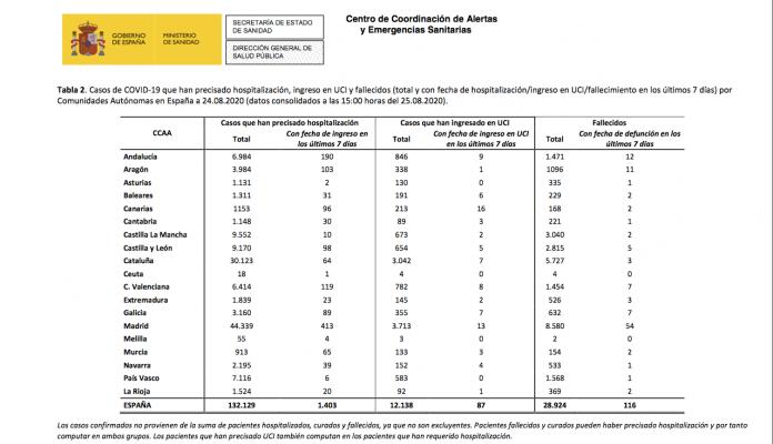casos covid españa 25-08-2020