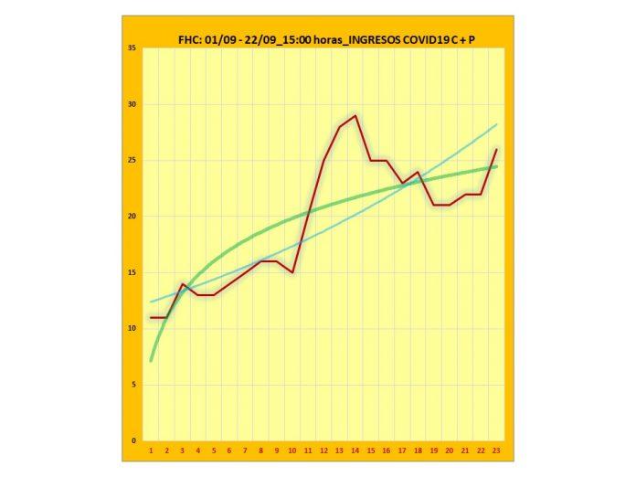 Gráfica ingresos FHC 23 septiembre