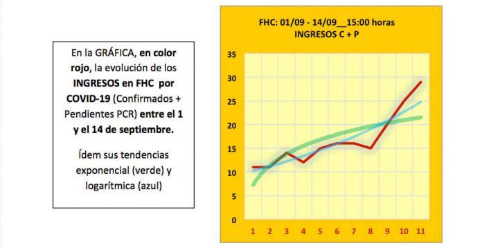 gráfica Comité de Empresa FHC