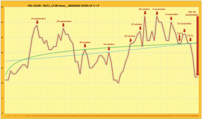 FHC grafica 20-11-2020