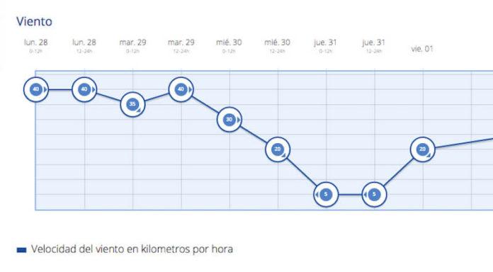 gráfica de viento