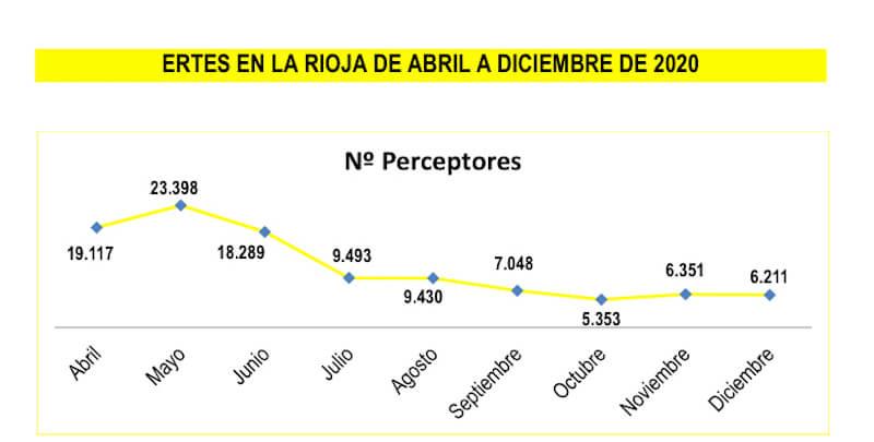 ERTEs en La Rioja abril-diciembre 2020