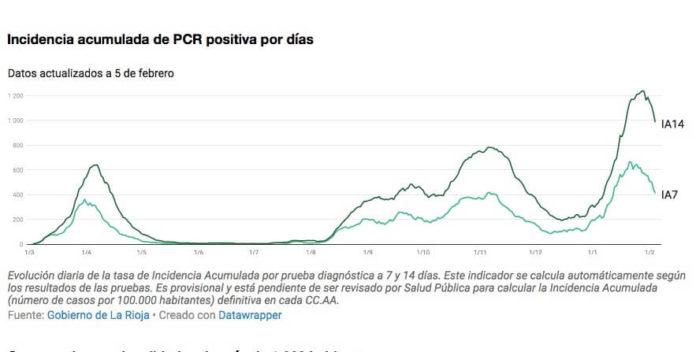 IA curva descendente