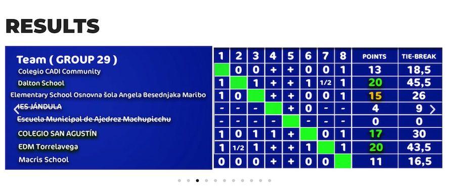 clasificación ajedrez