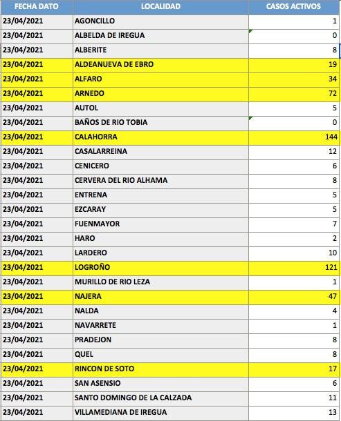 CASOS ACTIVOS LOCALIDADES 24421