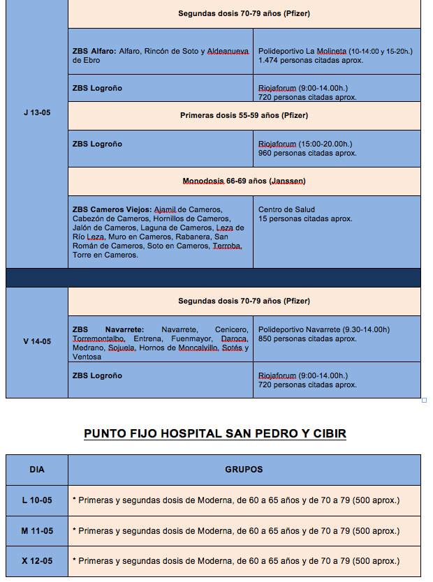 vacunaciones segunda semana mayo 1