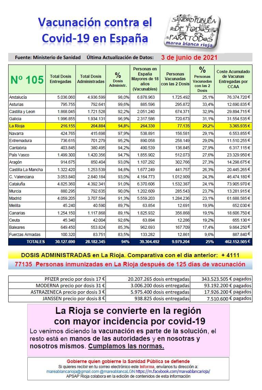 vacunas en La Rioja Marea Blanca