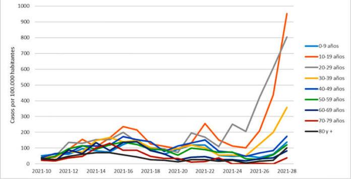 Gráfico Pandemia 2