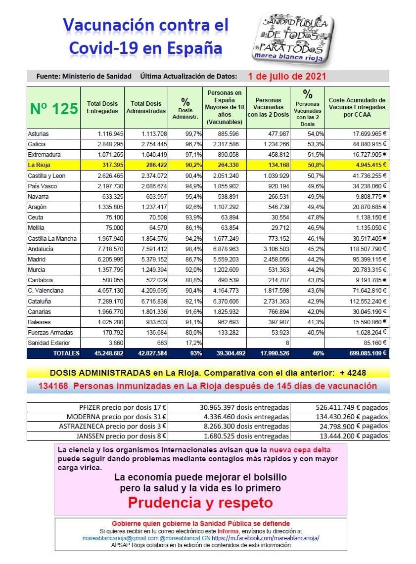 marea blanca vacunas 1-07-2021