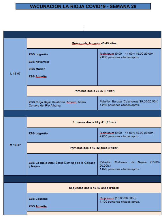 vacunación semana 28 - 1