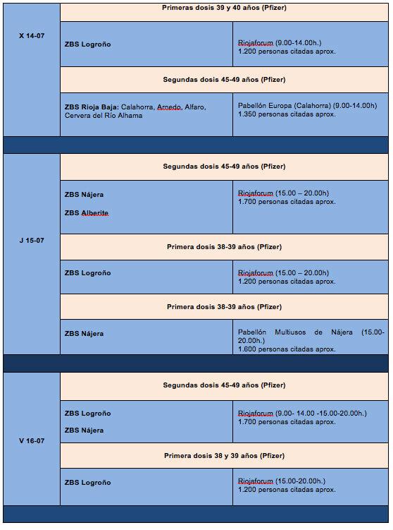vacunación semana 28 - 2