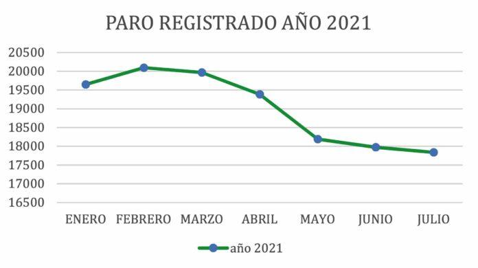 Paro 2021