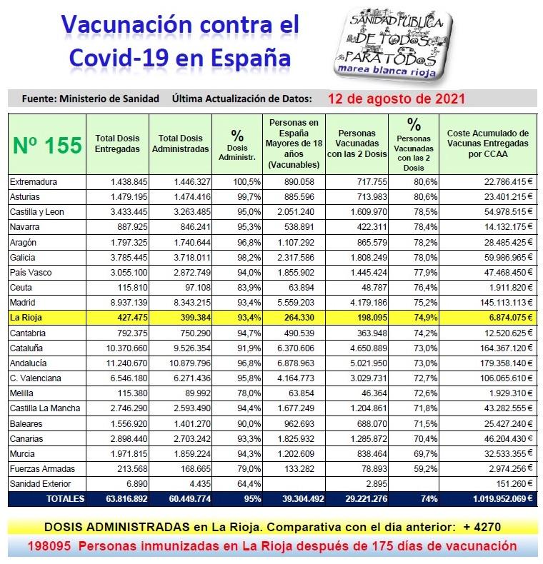 cuadro de vacunación al 12-8-2021