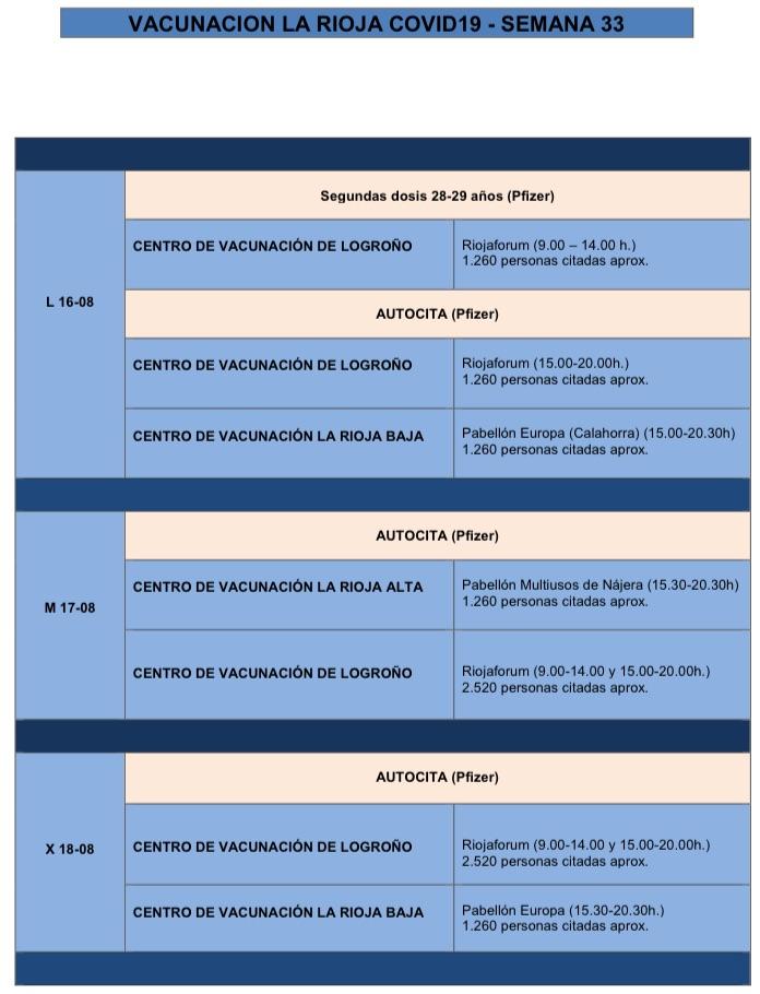 vacunación semana 33 - 1